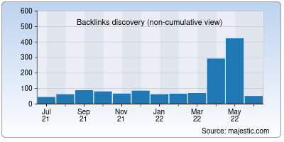 backlinks of soji.us