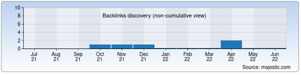 Referring Domains Discovery Chart from Majestic SEO for soki.uz