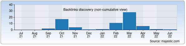 Referring Domains Discovery Chart from Majestic SEO for soniko.uz