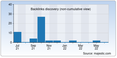 backlinks of sop2day.to