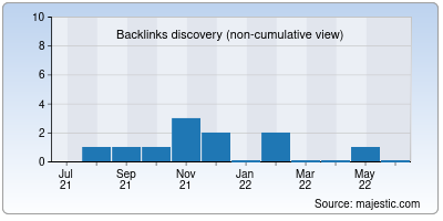 backlinks of sourcelabs.io