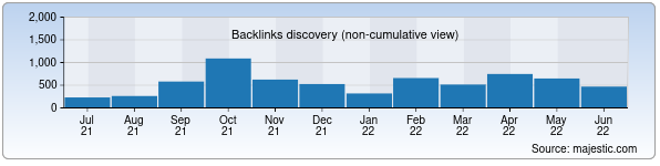 Referring Domains Discovery Chart from Majestic SEO for sovminrk.gov.uz