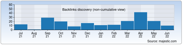 Referring Domains Discovery Chart from Majestic SEO for spacetravel.uz