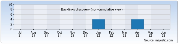 Referring Domains Discovery Chart from Majestic SEO for specialtexnika.uz