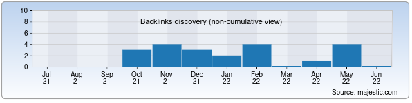 Referring Domains Discovery Chart from Majestic SEO for spinemed.uz
