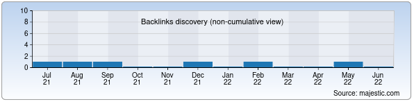Referring Domains Discovery Chart from Majestic SEO for split.uz