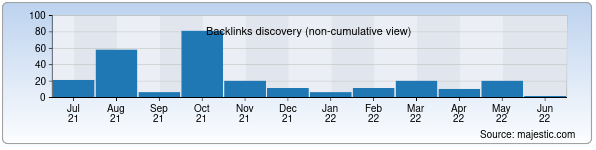 Referring Domains Discovery Chart from Majestic SEO for sport.uz