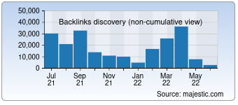 Majestic Backlink History Chart for sravni.ru