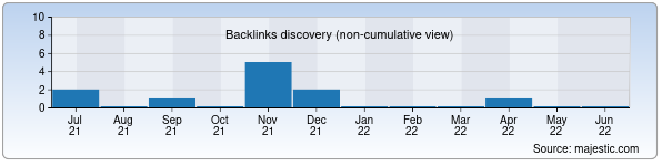 Referring Domains Discovery Chart from Majestic SEO for sravni.uz