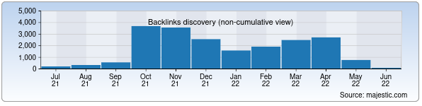 Referring Domains Discovery Chart from Majestic SEO for sreda.uz