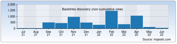 Referring Domains Discovery Chart from Majestic SEO for st.uz
