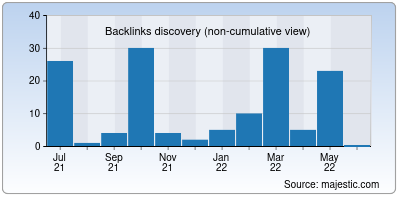 backlinks of stackabl.io