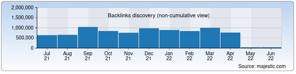 Referring Domains Discovery Chart from Majestic SEO for stadion.uz
