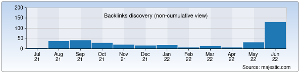 Referring Domains Discovery Chart from Majestic SEO for stag.uz
