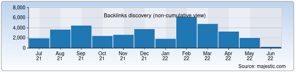 Referring Domains Discovery Chart from Majestic SEO for standart.uz