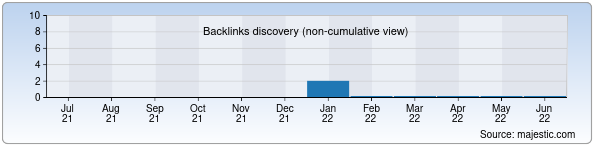 Referring Domains Discovery Chart from Majestic SEO for stanley.xnet.uz