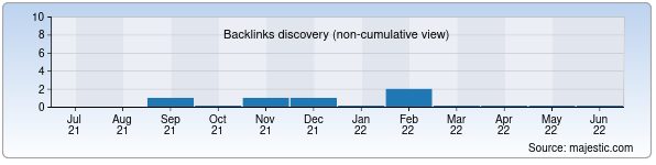 Referring Domains Discovery Chart from Majestic SEO for stars.uz