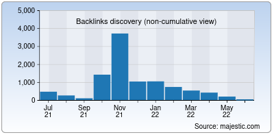 backlinks of startupmission.in
