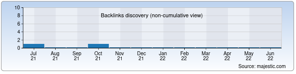 Referring Domains Discovery Chart from Majestic SEO for stasenko.sk.uz