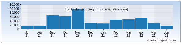 Referring Domains Discovery Chart from Majestic SEO for stat.uz