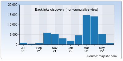 backlinks of stealthex.io