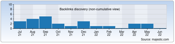 Referring Domains Discovery Chart from Majestic SEO for stekloplastik.uz