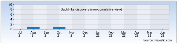 Referring Domains Discovery Chart from Majestic SEO for stik.uz