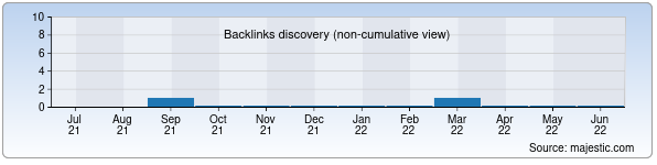 Referring Domains Discovery Chart from Majestic SEO for stiralka.uz