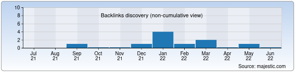 Referring Domains Discovery Chart from Majestic SEO for stiralkainfo.uz