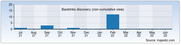 Referring Domains Discovery Chart from Majestic SEO for stirka.uz