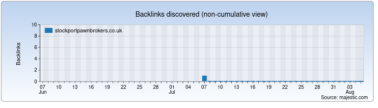 stockportpawnbrokers.co.uk Backlink History Chart