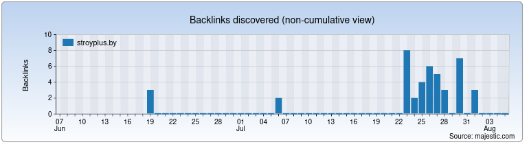 stroyplus.by Backlink History Chart