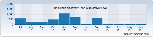 Referring Domains Discovery Chart from Majestic SEO for stroyportal.uz