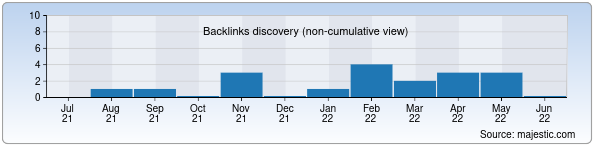 Referring Domains Discovery Chart from Majestic SEO for studytokyo.uz