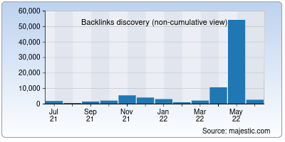 backlinks of stuy.edu