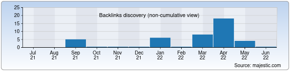 Referring Domains Discovery Chart from Majestic SEO for sub.kasaba.uz