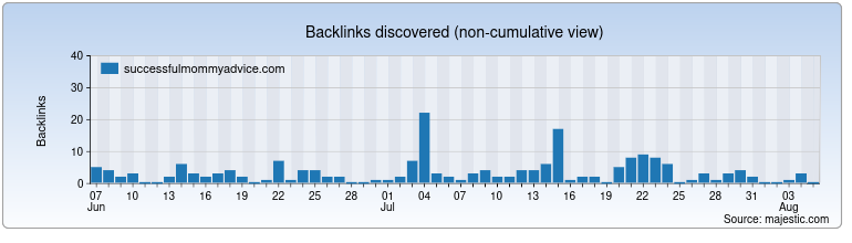 successfulmommyadvice.com Backlink History Chart