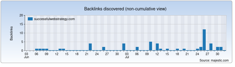 successfulwebstrategy.com Backlink History Chart