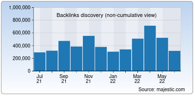 backlinks of sucuri.net