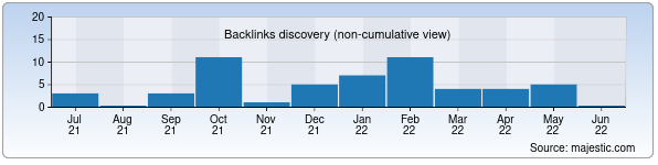 Referring Domains Discovery Chart from Majestic SEO for sudex.uz