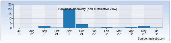 Referring Domains Discovery Chart from Majestic SEO for sugurtaoz.uz