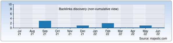 Referring Domains Discovery Chart from Majestic SEO for sumki.uz