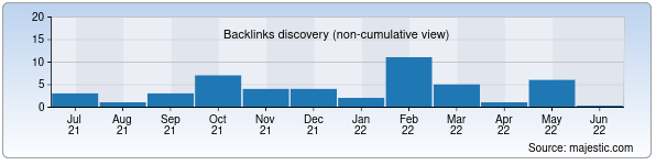 Referring Domains Discovery Chart from Majestic SEO for sunday.uz