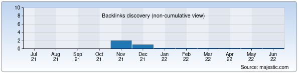 Referring Domains Discovery Chart from Majestic SEO for sunlight.uz