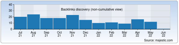 Referring Domains Discovery Chart from Majestic SEO for supcourt.uz