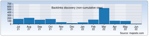 Referring Domains Discovery Chart from Majestic SEO for superjob.uz