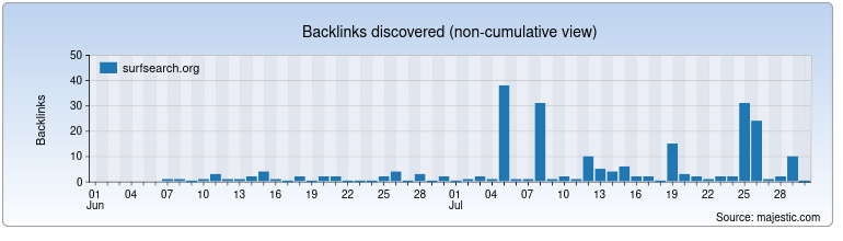 surfsearch.org Backlink History Chart