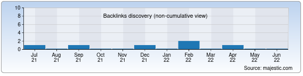 Referring Domains Discovery Chart from Majestic SEO for surxandaryaprof.uz