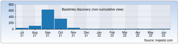 Referring Domains Discovery Chart from Majestic SEO for surxonmuslim.uz