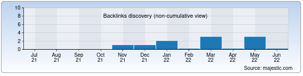 Referring Domains Discovery Chart from Majestic SEO for surxonstat.uz